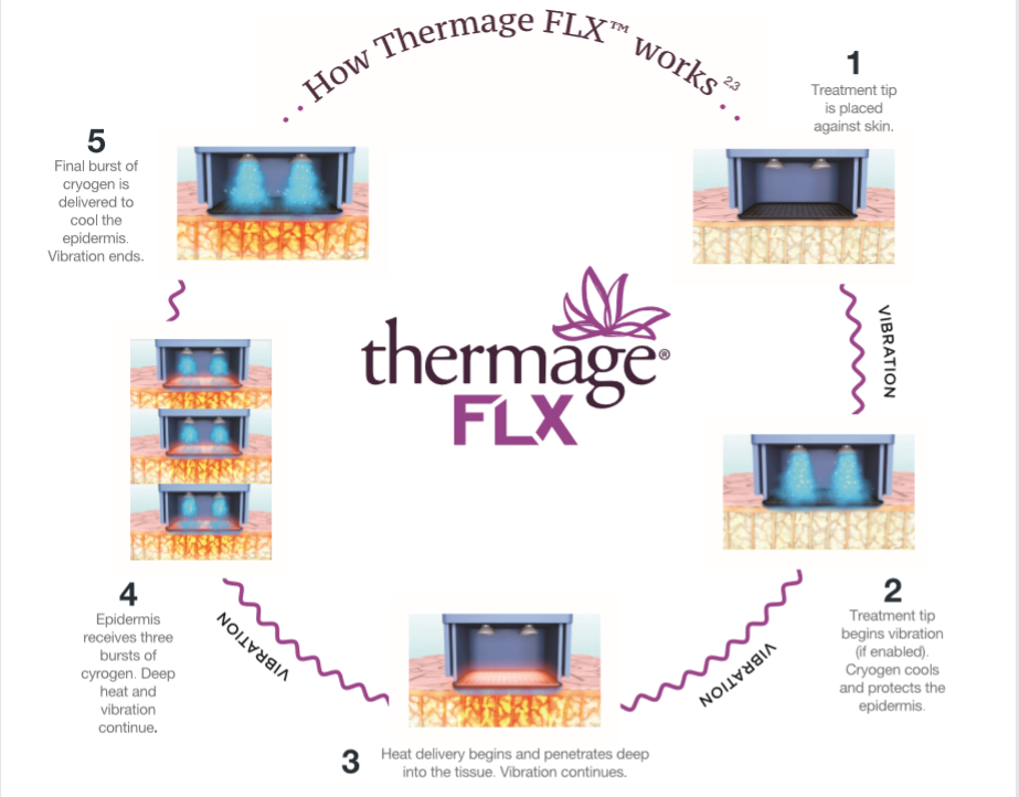 THERMAGE FLX   SKIN TIGHTENING   CALVIN CHAN AESTHETIC & LASER CLINIC